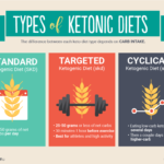 The keto diet is all about fat, it is Gluten Free and does it make a difference for those looking to lose weight.